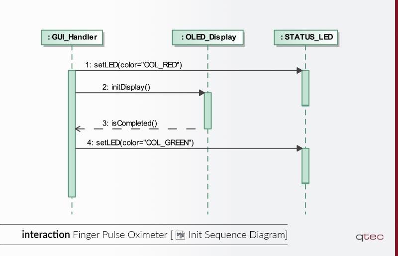 Beispiel eines Sequenzdiagramms von qtec