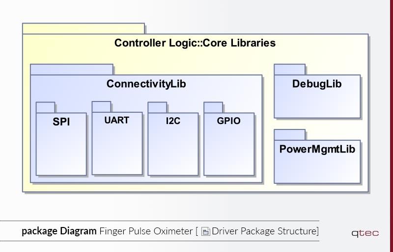 Beispiel eines Paketdiagramms von qtec