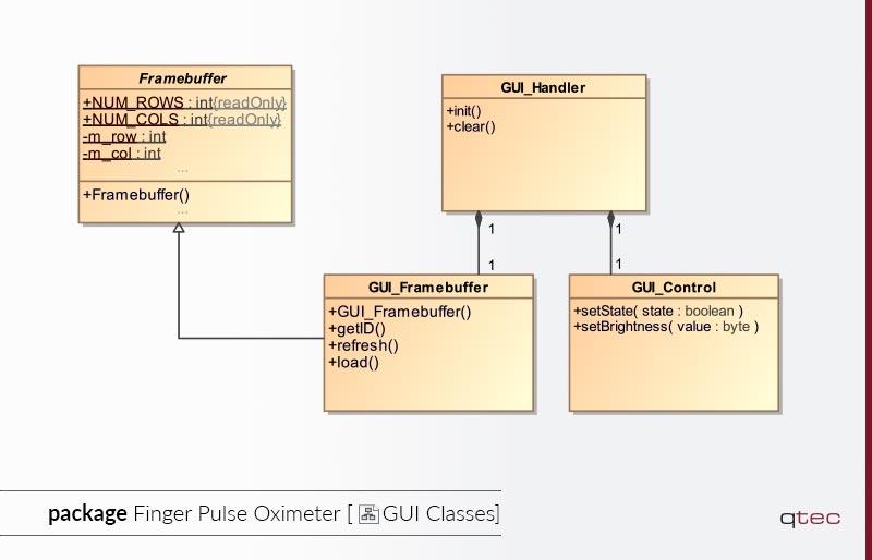 Beispiel eines Klassendiagramms von qtec