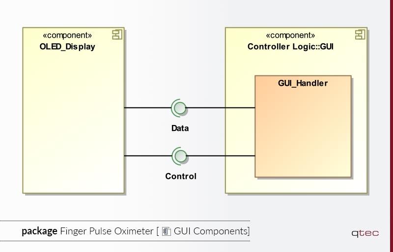 Beispiel eines Komponentendiagramms von qtec