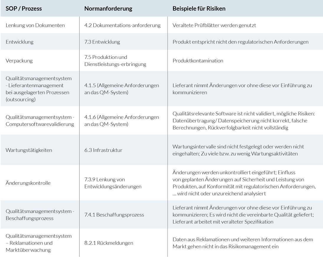 qtec Tabelle Risikomanagement 01