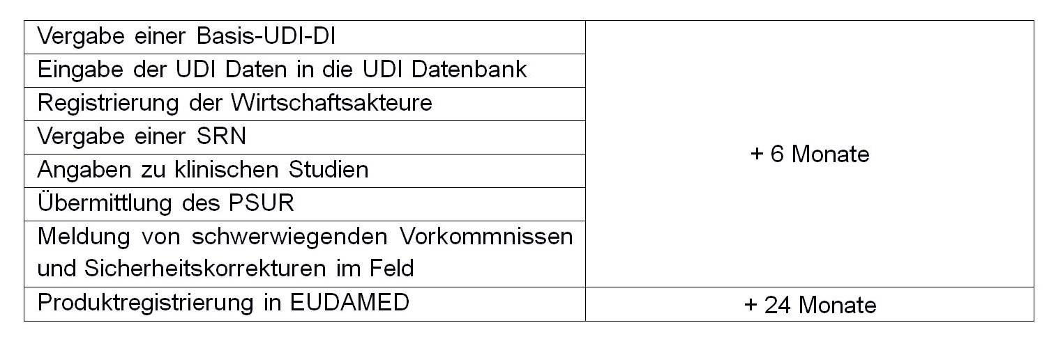 qtec | EUDAMED: Einführung verschoben Tabelle 1