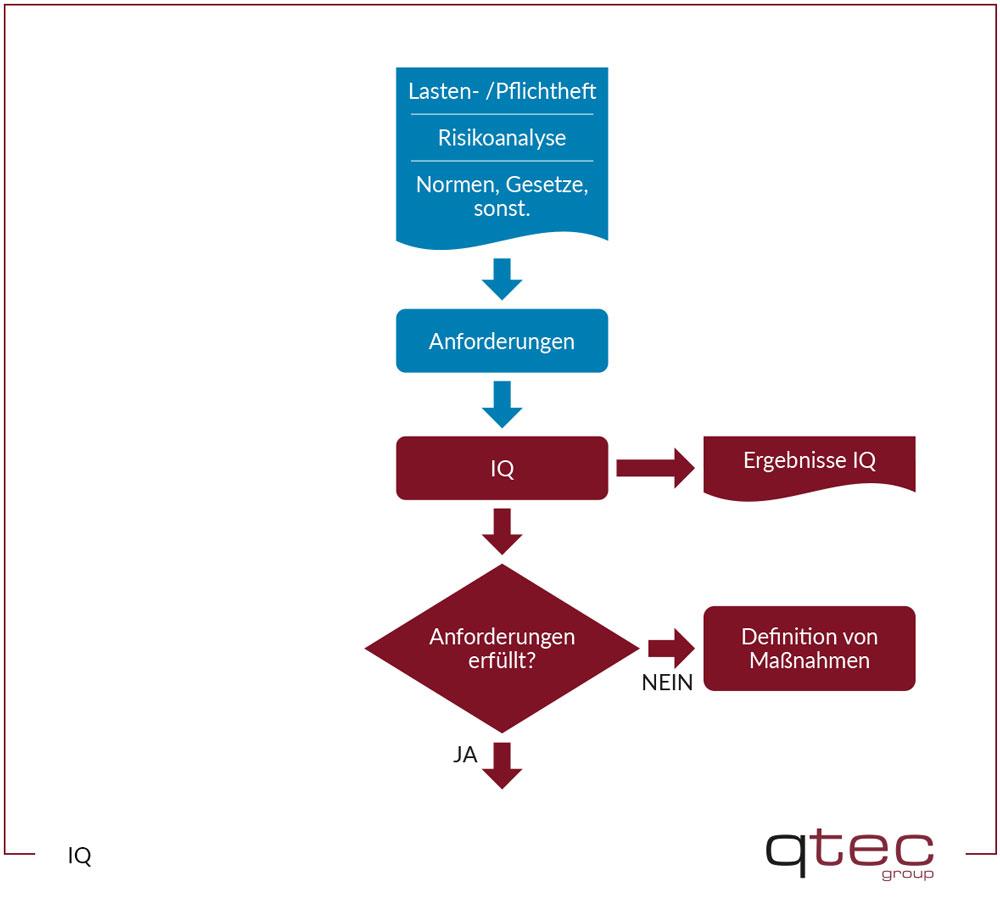 Installation Qualifcation qtec