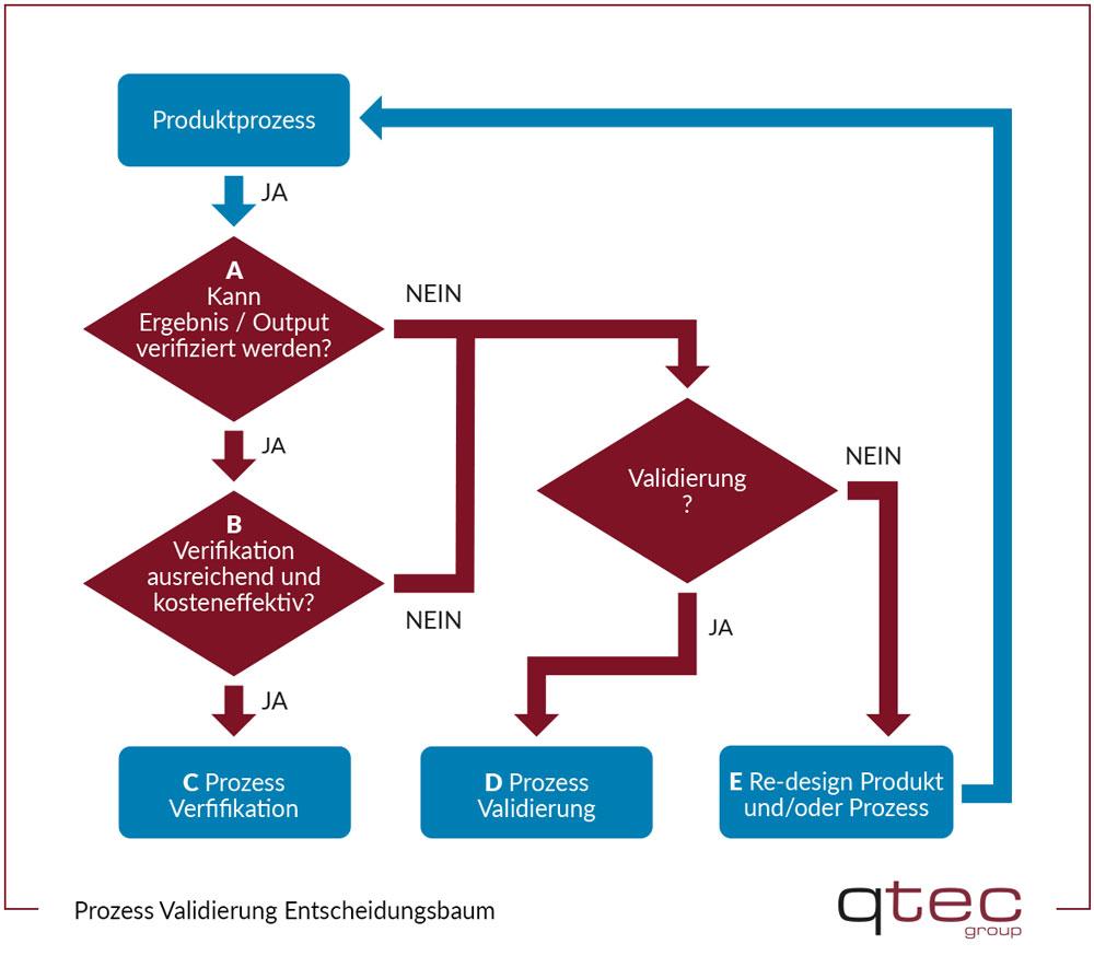 Entscheidungsbaum Prozessvalidierung qtec