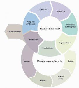 qtec Blogbeitrag Cybersicherheit bei Medizinprodukten Grafik