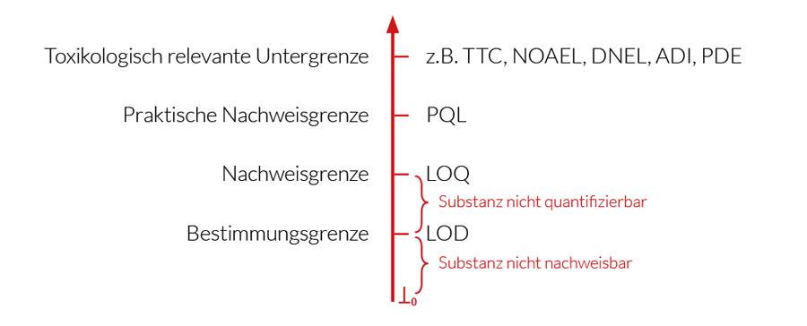 qtec-tabelle-ISO-10993-18-drei