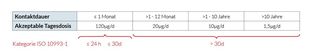 qtec-tabelle-ISO-10993-18-zwei