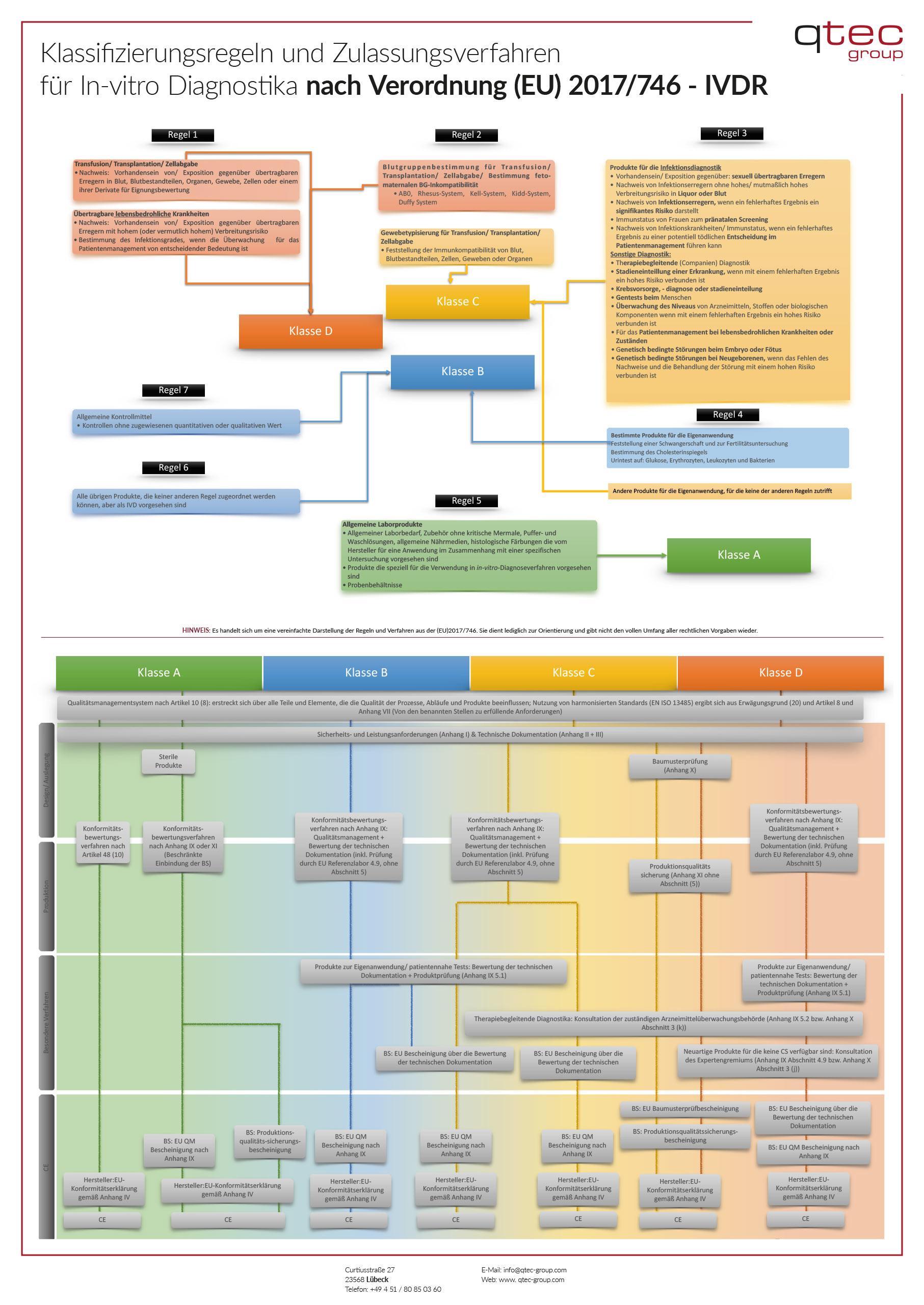 Klassifizierung und Konformitätsbewertung von IVD unter der IVDR