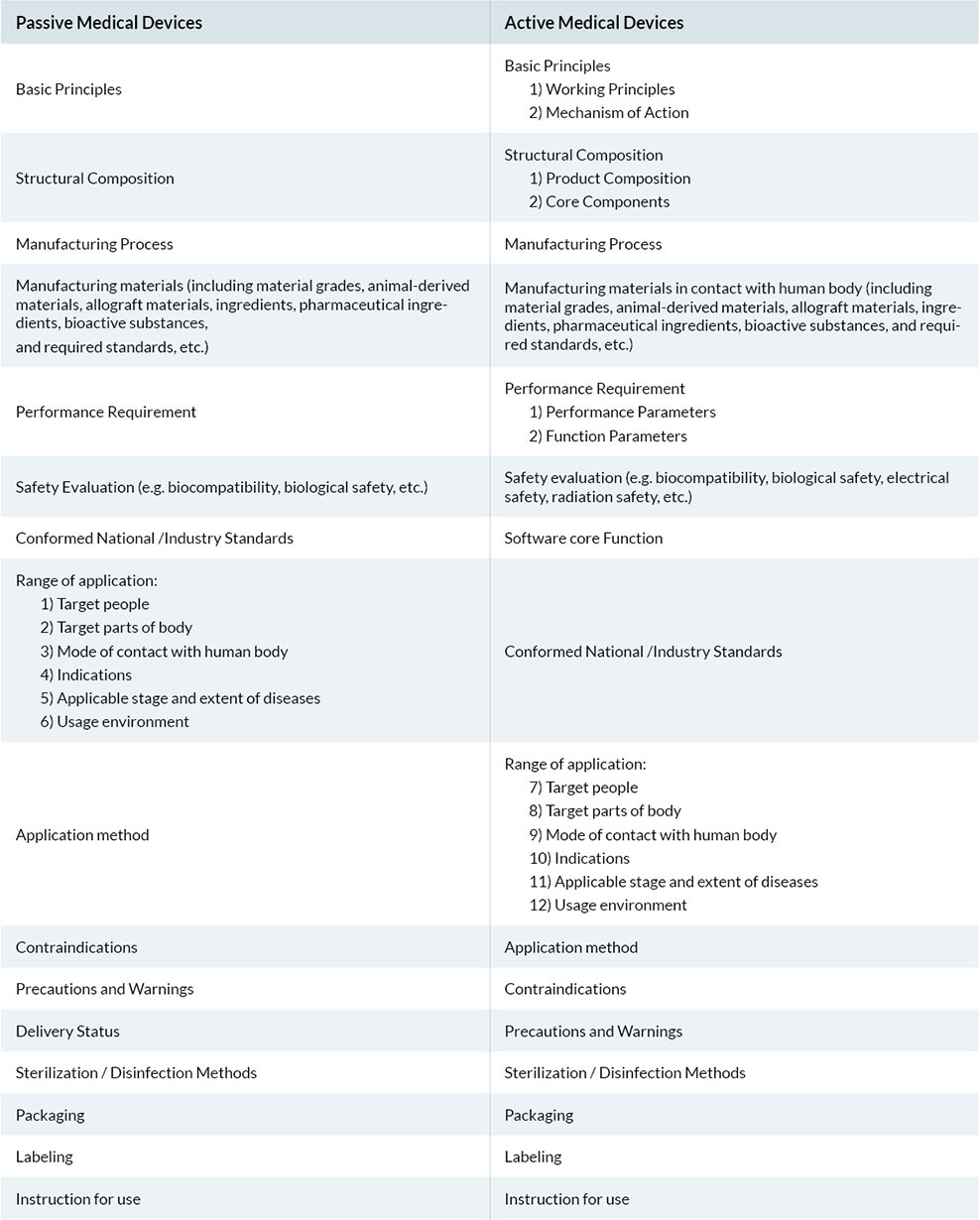 qtec Aktive vs. Passive Medizinprodukte