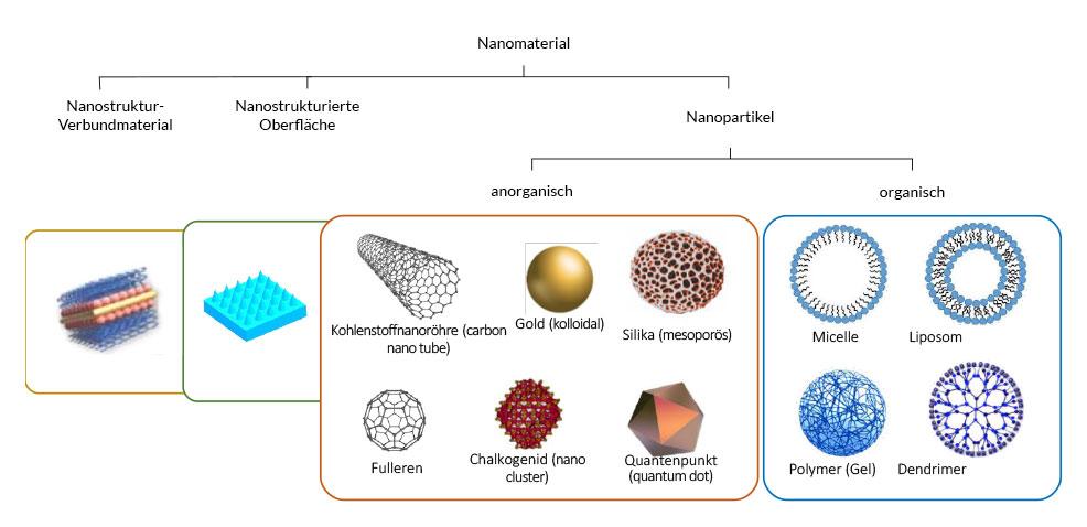 qtec-blogbeitrag-nanopartikel-und-andere-nanomaterialien-grafik-neu