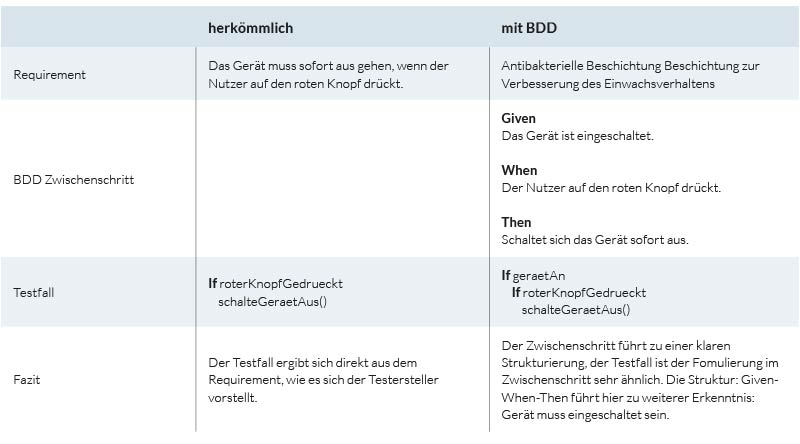 qtec-blogbeitrag-behaviour-driven-developement-tabelle